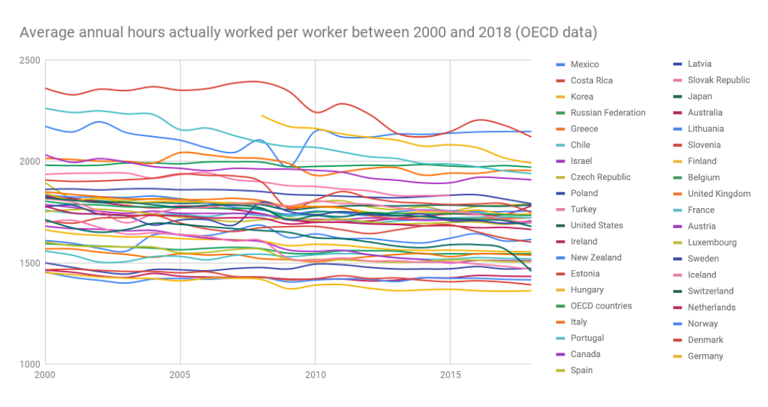 Average annual hours actually worked per worker in OECD countries